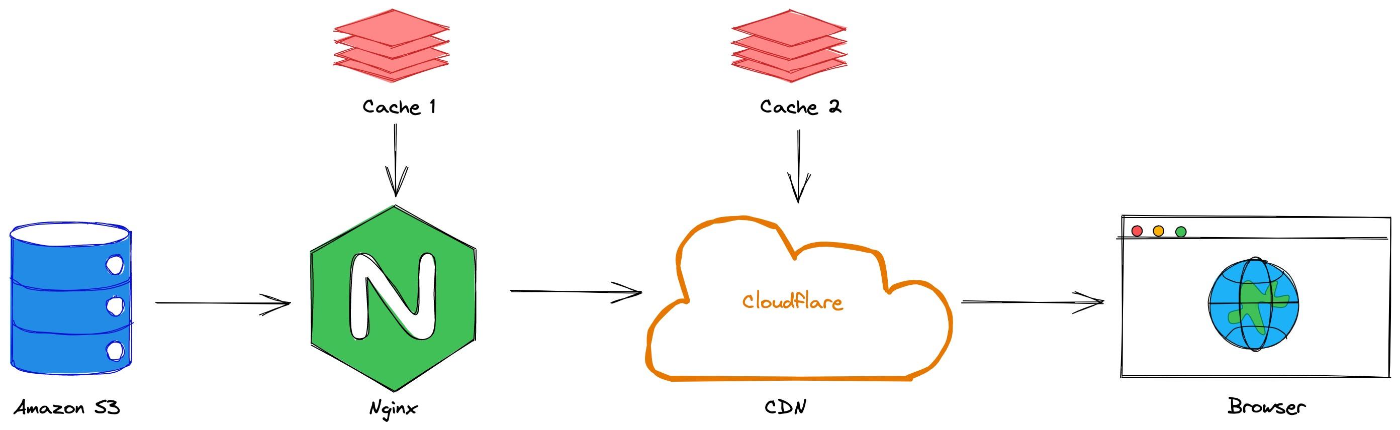 s3-nginx-cloudflare